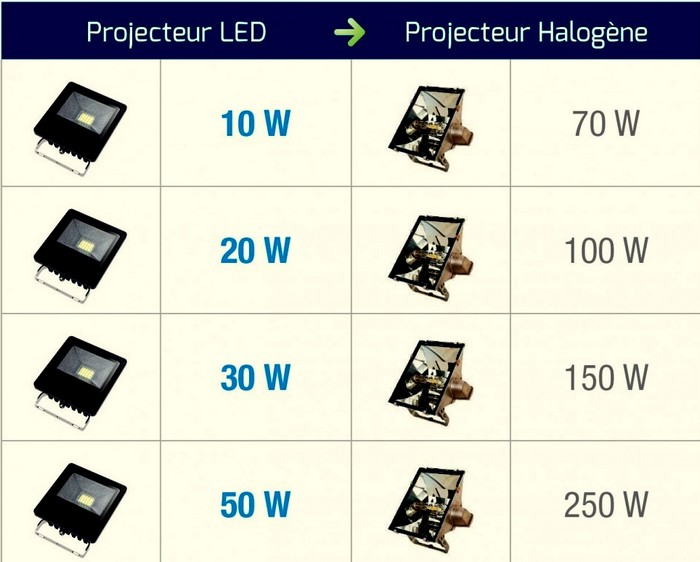 Eclairage A LED